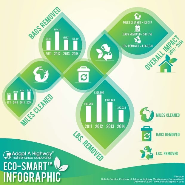 2011 – 2014 Adopt A Highway Maintenance Corporation® Environmental Impact (INFOGRAPHIC)